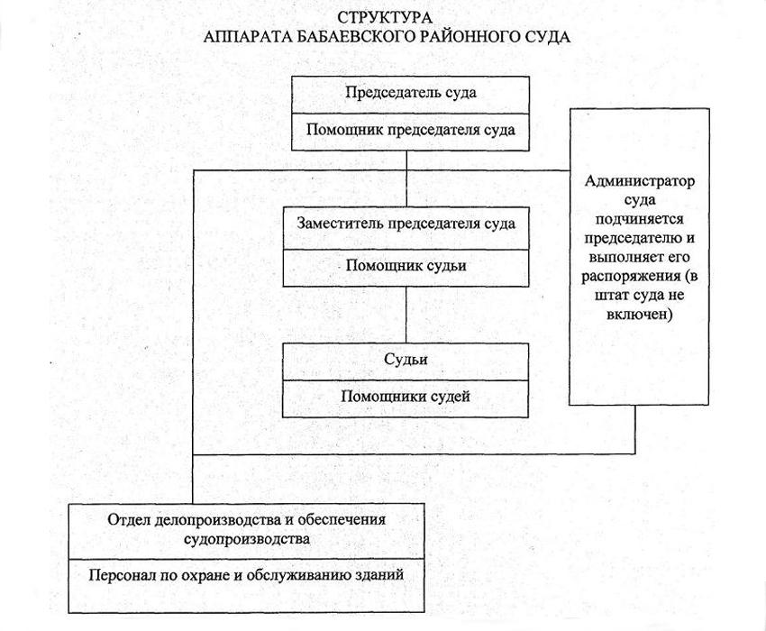 Структура Бабаевского районного суда Вологодской области