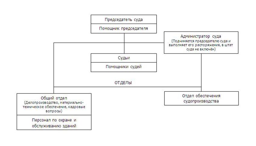 Структура Грязовецкого районного суда Вологодской области