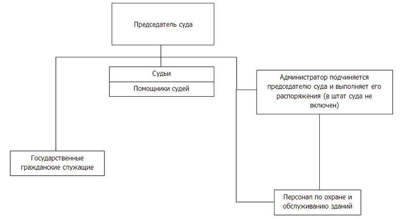 Структура Кадуйского районного суда Вологодской области