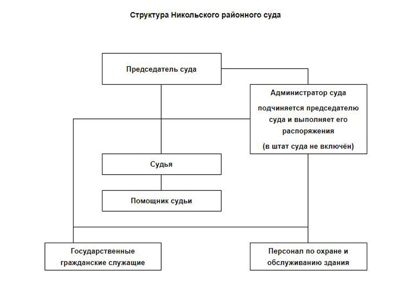 Структура Никольского районного суда Вологодской области