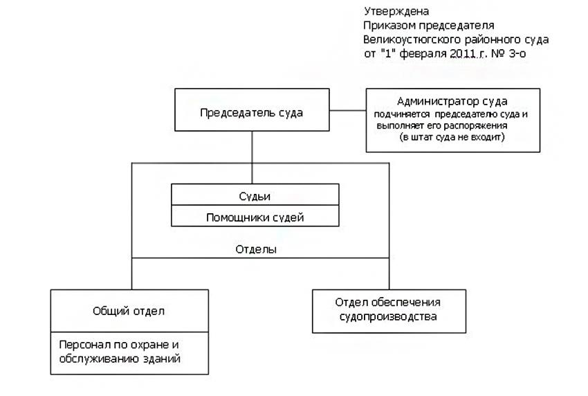 Структура Великоустюгского районного суда Вологодской области