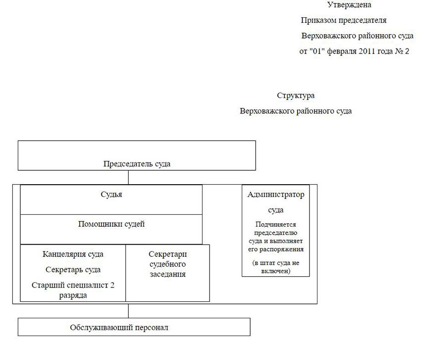 Структура Верховажского районного суда Вологодской области