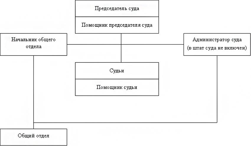 Структура Вологодского гарнизонного военного суда Вологодской области