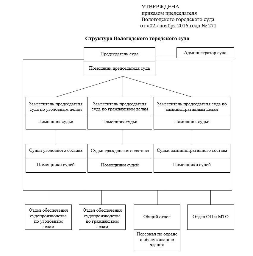 Структура Вологодского городского суда Вологодской области