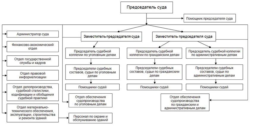 Структура Вологодского областного суда Вологодской области
