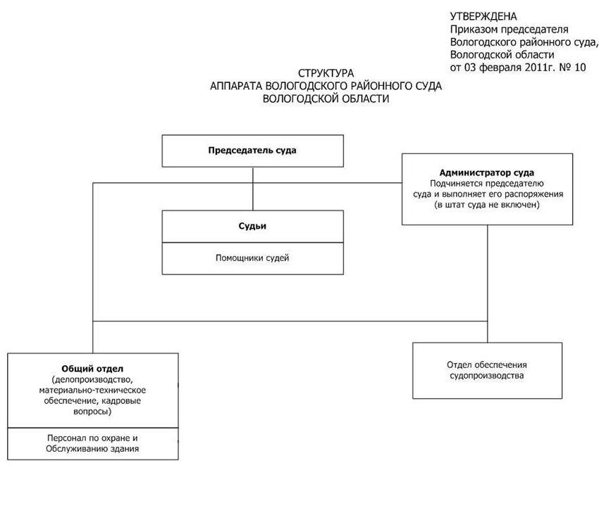 Структура Вологодского районного суда Вологодской области