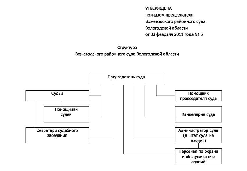 Структура Вожегодского районного суда Вологодской области