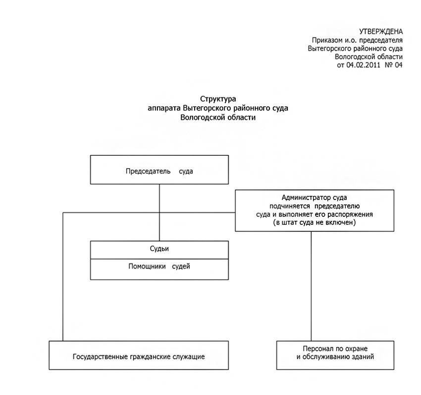 Структура Вытегорского районного суда Вологодской области