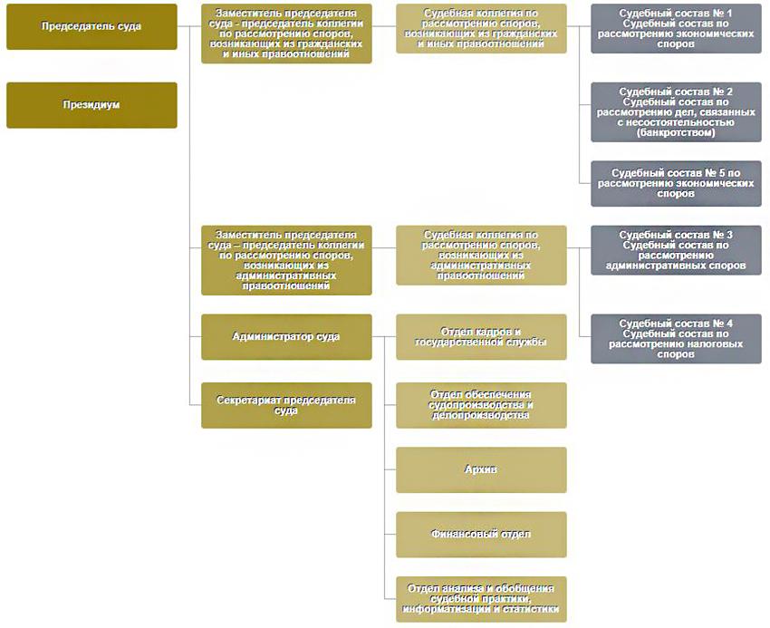 Структура Арбитражного суда Калужской области