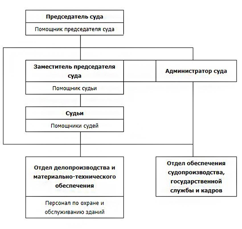 Структура Калининского районного суда Тверской области