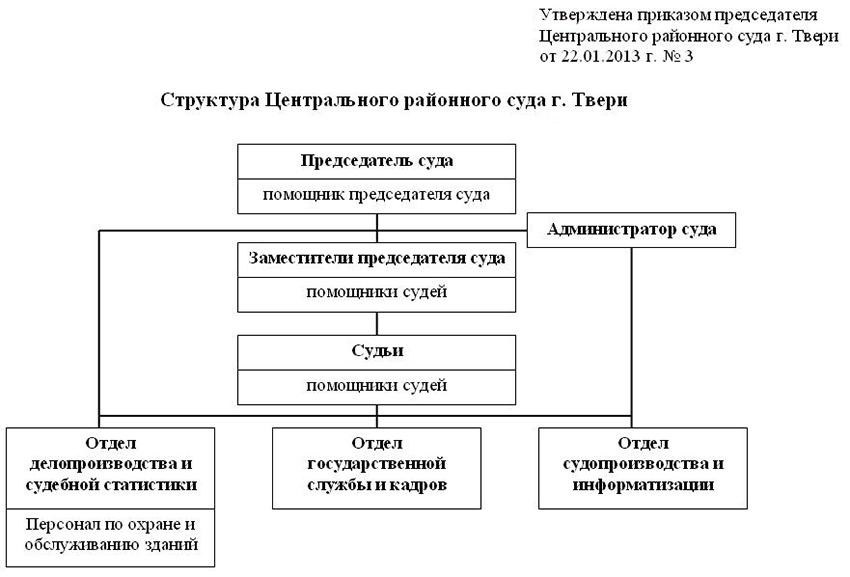 Структура Центрального районного суда г. Твери Тверской области