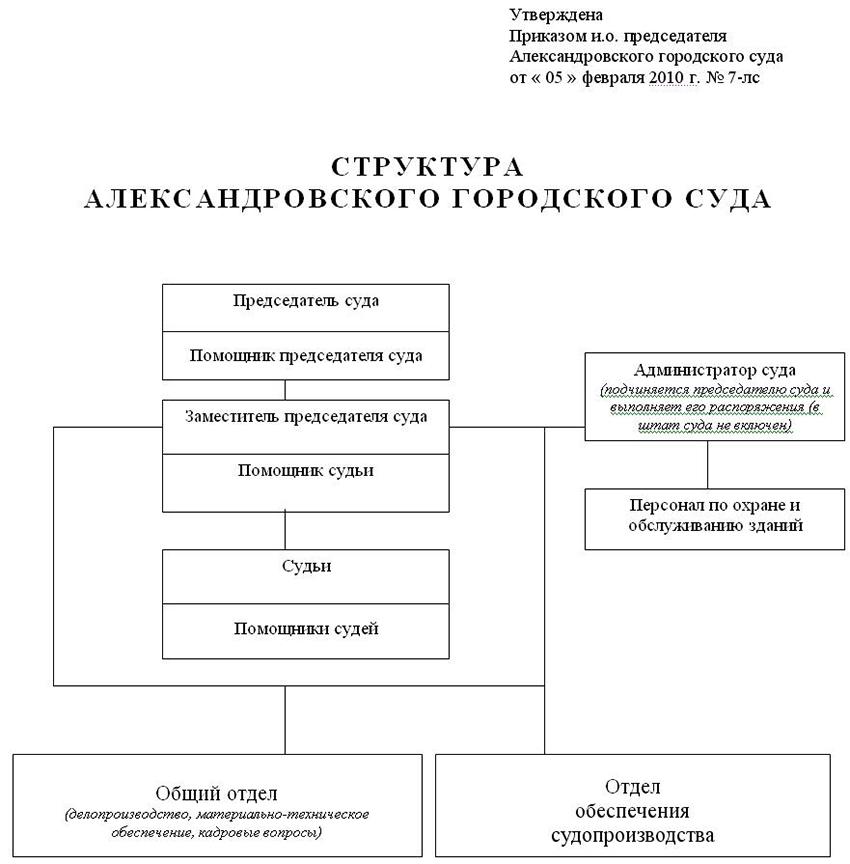 Структура Александровского городского суда Владимирской области