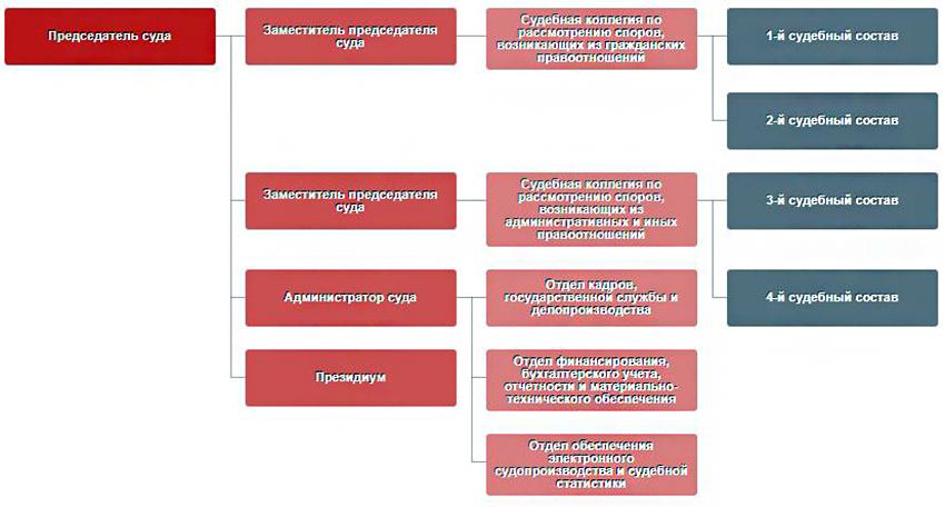 Структура Арбитражного суда Ивановской области