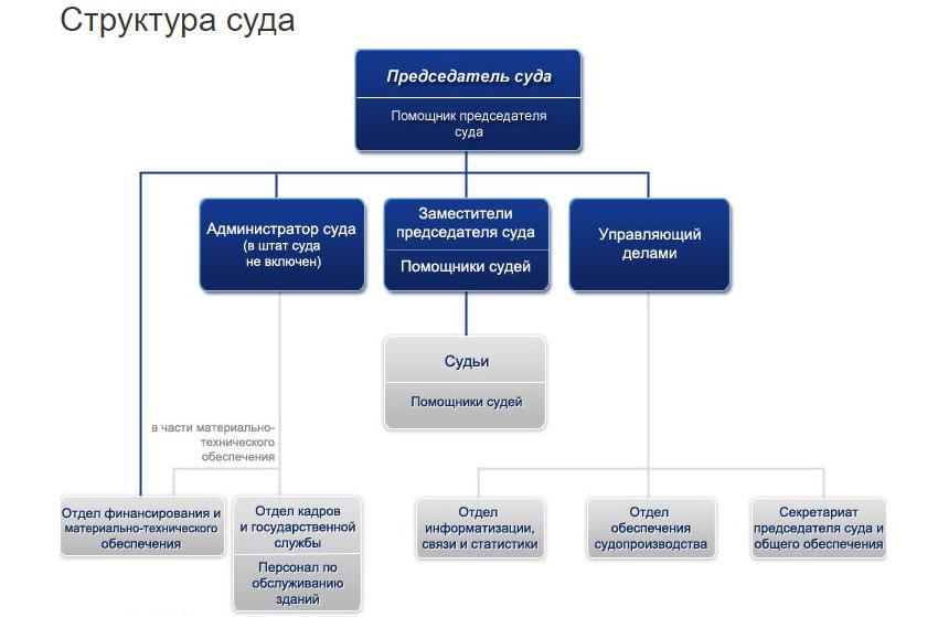 Структура Арбитражного суда Ярославской области