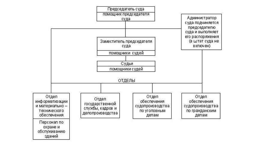 Структура Фрунзенского районного суда города Владимира