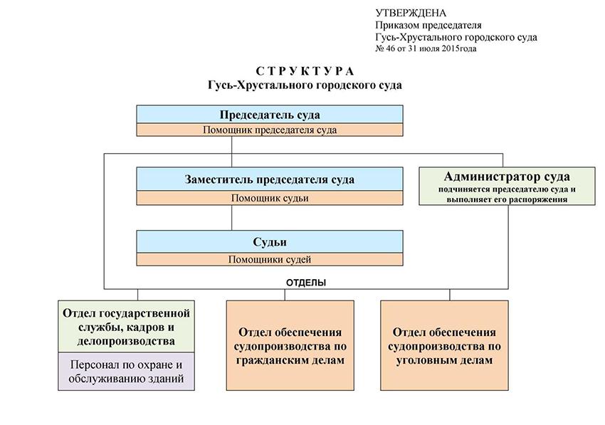 Структура Гусь-Хрустального городского суда Владимирской области
