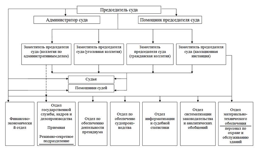 Структура Ивановского областного суда