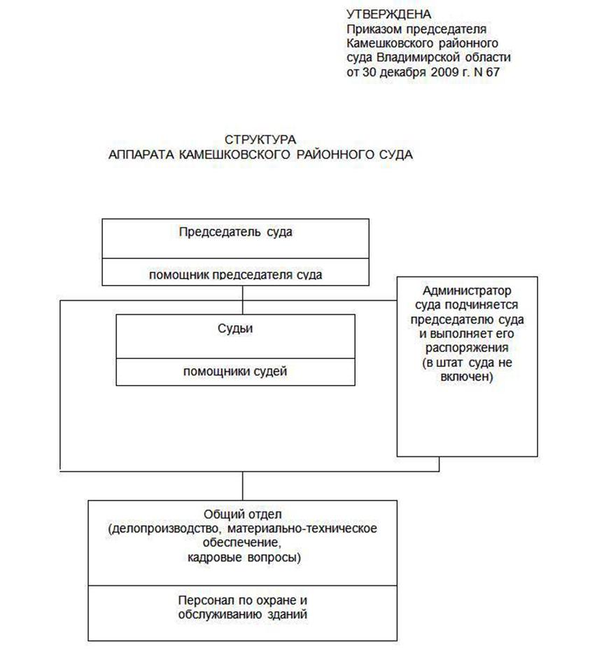 Структура Камешковского районного суда Владимирской области