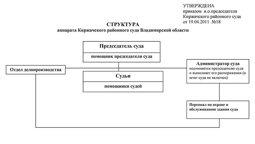 Структура Киржачского районного суда Владимирской области