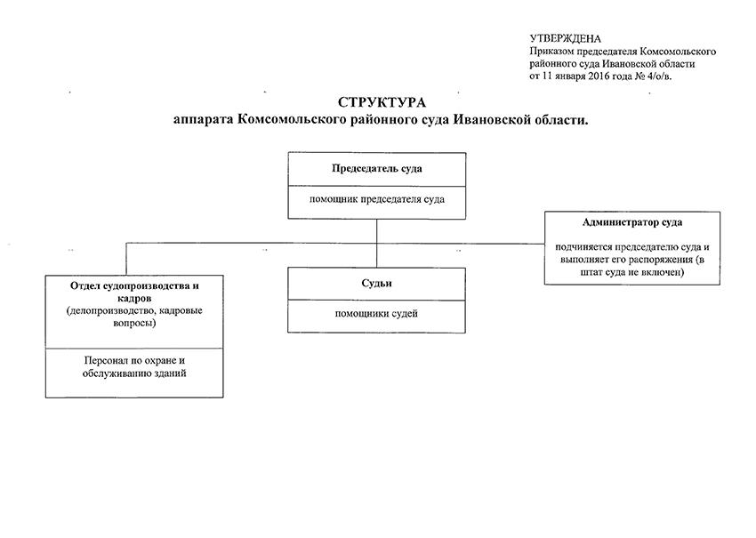 Структура Комсомольского районного суда Ивановской области