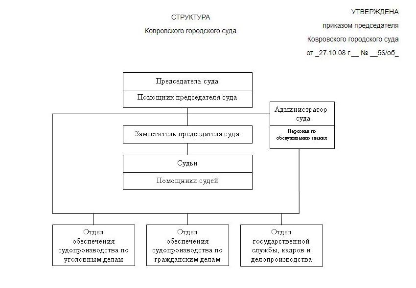 Структура Ковровского городского суда Владимирской области