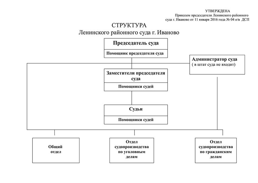 Структура Ленинского районного суда г. Иваново Ивановской области