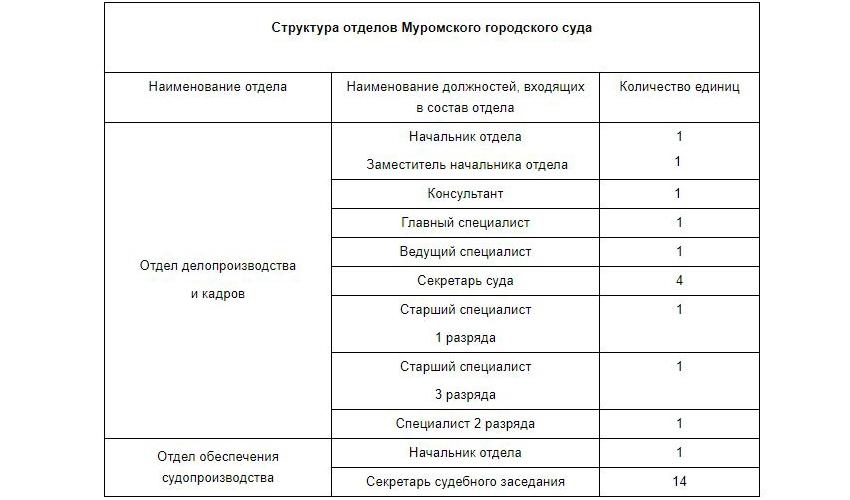 Структура отделов Муромского городского суда Владимирской области