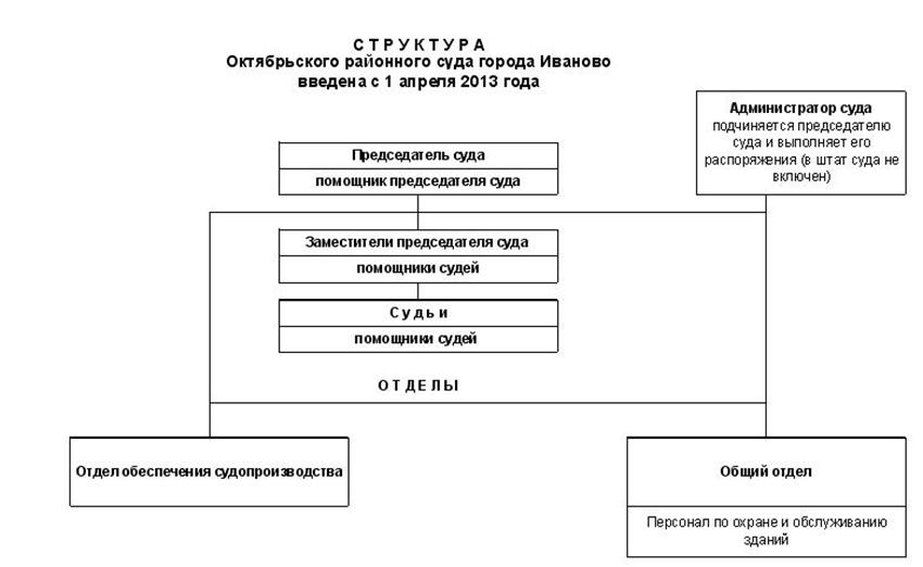 Структура Октябрьского районного суда г. Иваново
