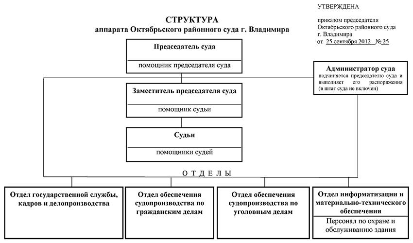 Структура Октябрьского районного суда города Владимира