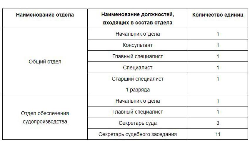 Структура отделов Петушинского районного суда Владимирской области