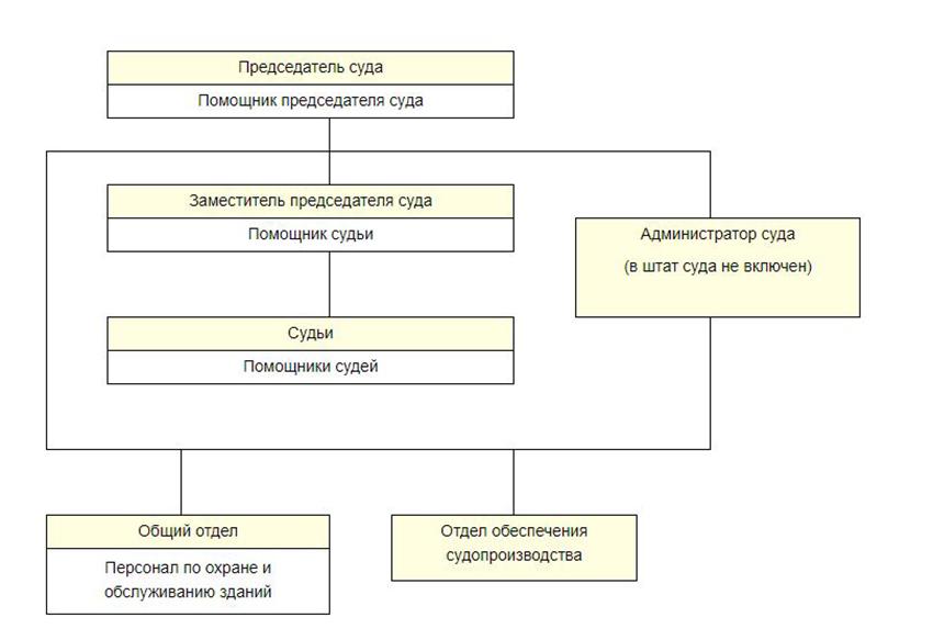 Структура Собинского городского суда Владимирской области