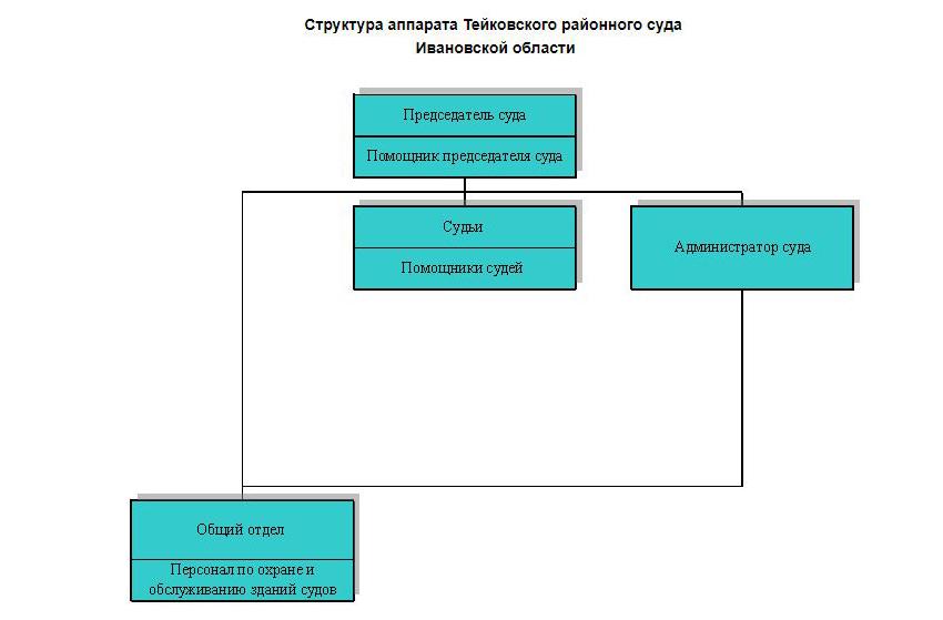 Структура Тейковского районного суда Ивановской области