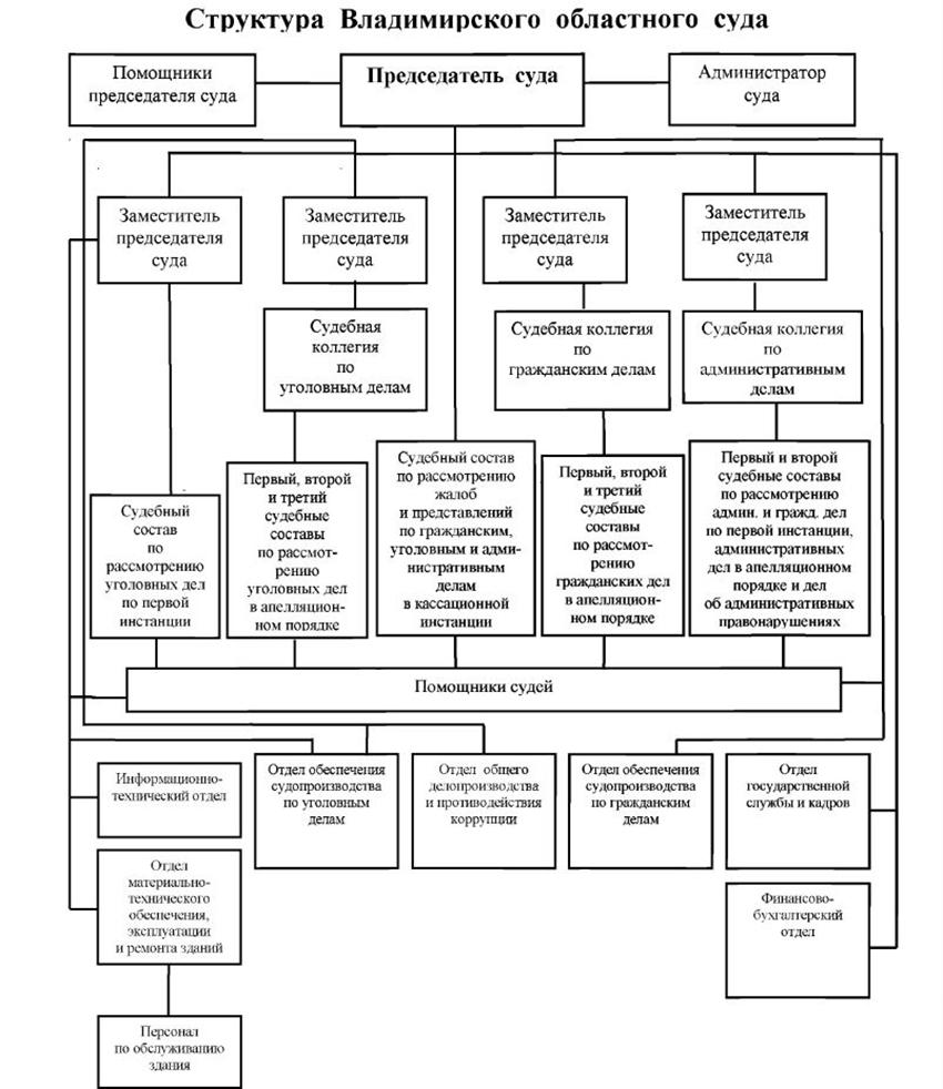 Структура Владимирского областного суда