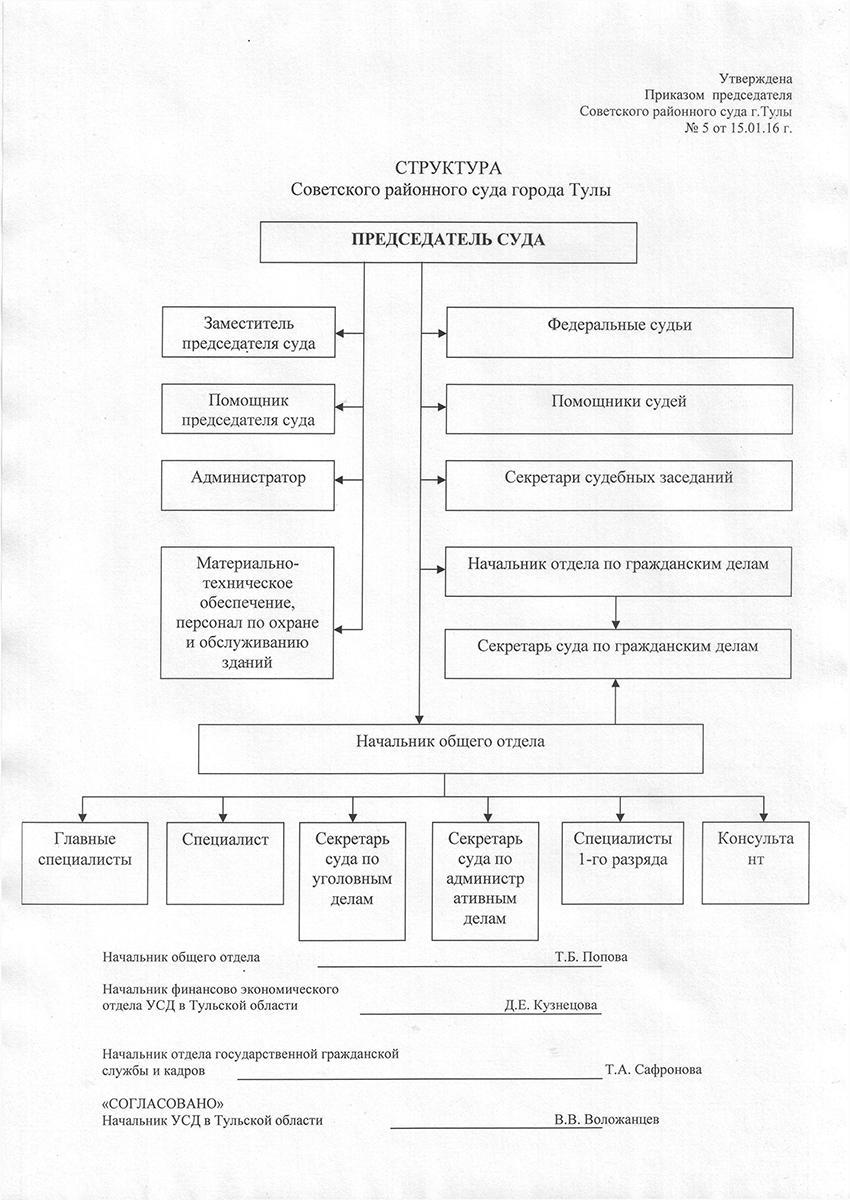 Структура Советского районного суда г. Тулы Тульской области