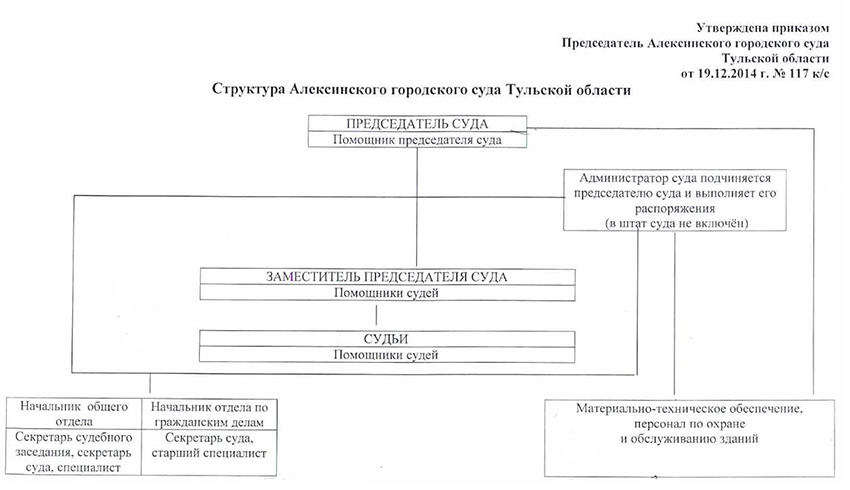 Структура Алексинского городского суда Тульской области