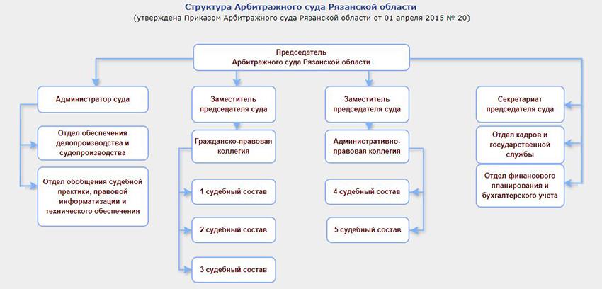 Структура Арбитражного суда Рязанской области
