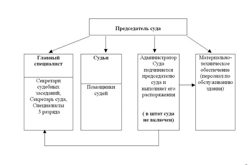 Структура Белевского районного суда Тульской области