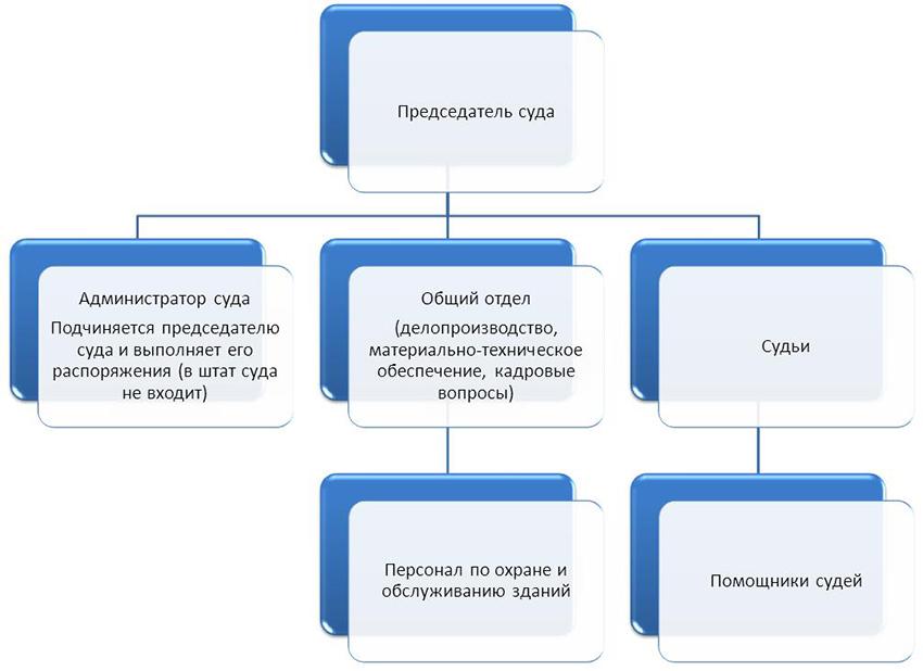 Структура Чернского районного суда Тульской области