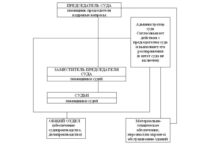 Структура Кимовского городского суда Тульской области