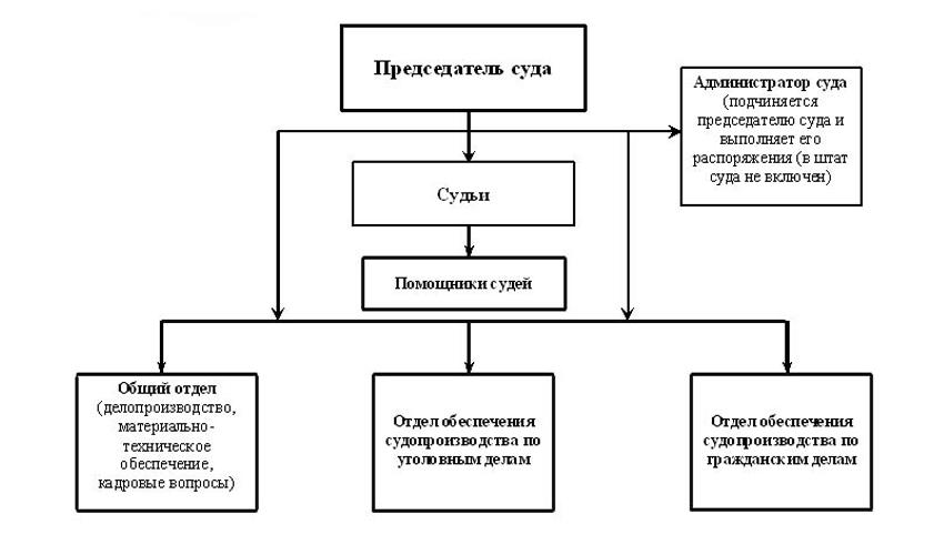 Структура Одоевского районного суда Тульской области