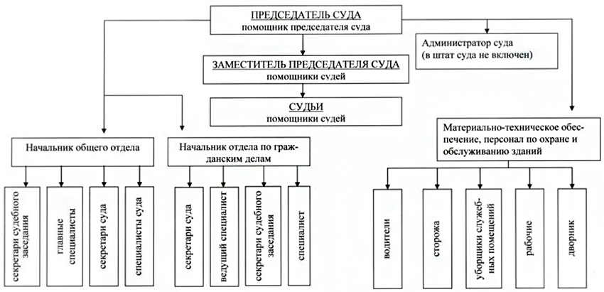 Структура Щекинского районного суда Тульской области