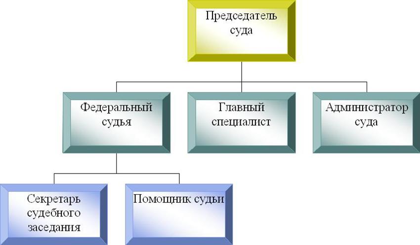 Структура Веневского районного суда Тульской области