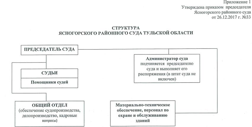 Структура Ясногорского районного суда Тульской области