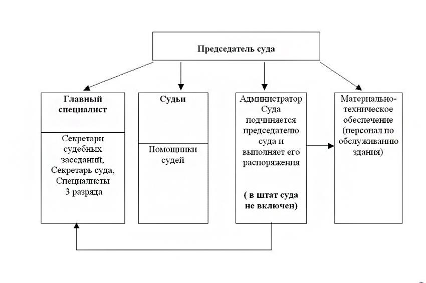 Структура Заокского районного суда Тульской области