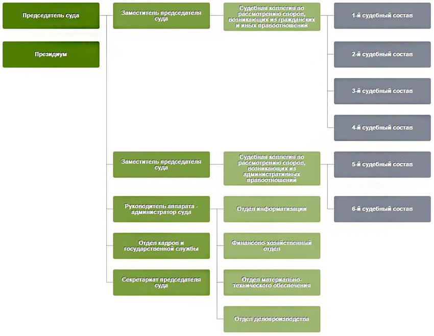 Структура Арбитражного суда Брянской области