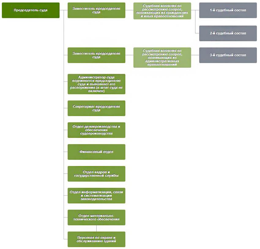 Структура Арбитражного суда Смоленской области