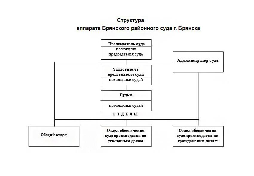 Структура Брянского районного суда Брянской области