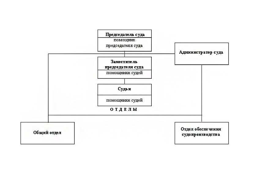 Структура Дятьковского городского суда Брянской области