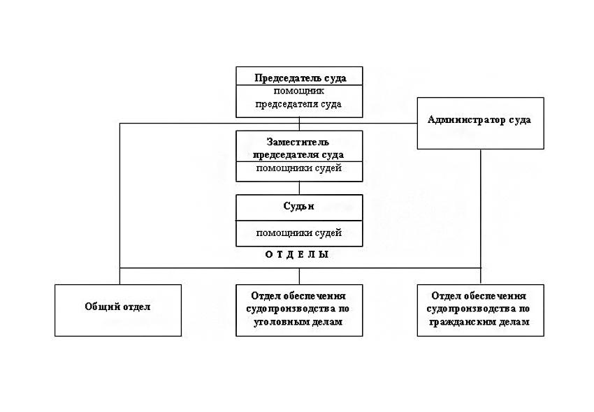 Структура Фокинского районного суда г. Брянска Брянской области