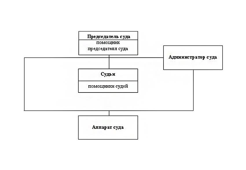 Структура Красногорского районного суда Брянской области